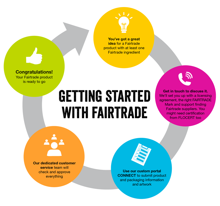 Getting Started With Fairtrade