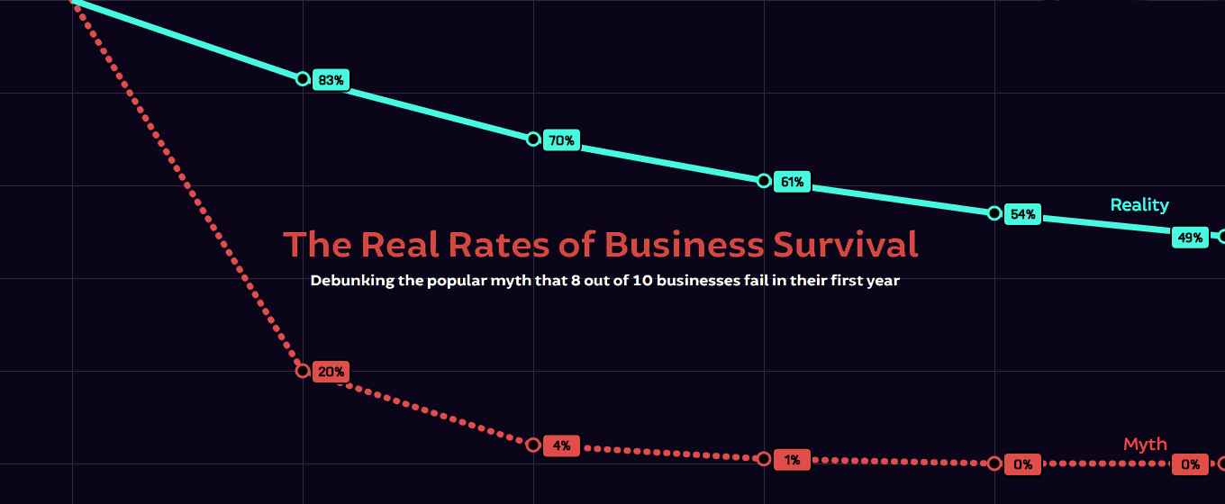 The Real Survival Rates of Businesses
