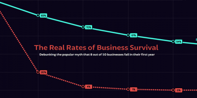 Survival Rates of Businesses