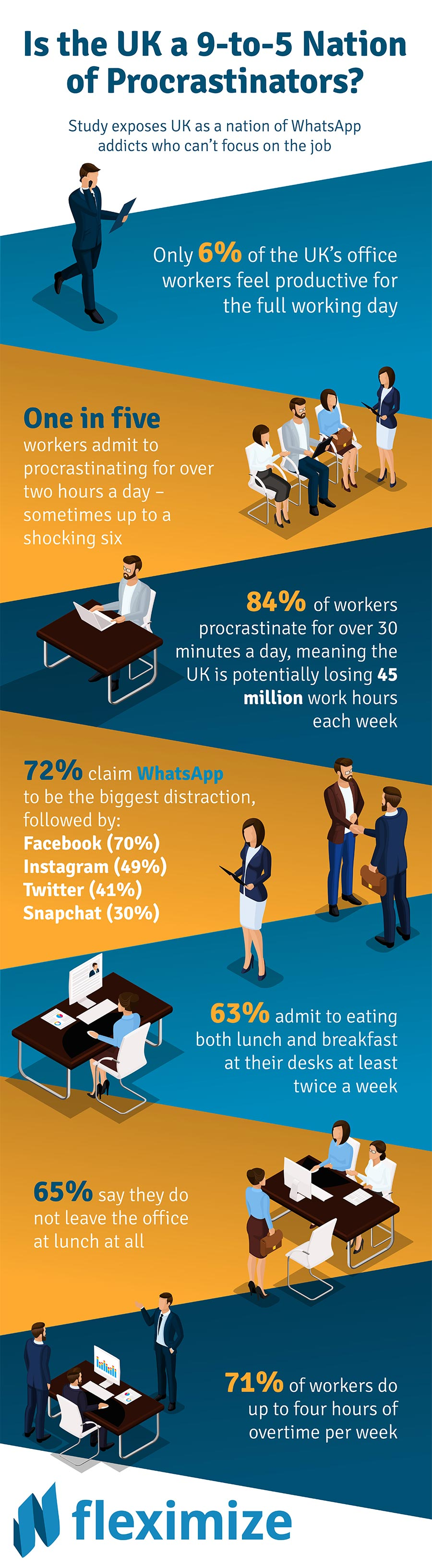 Fleximize Reveals Workers' Procrastination Habits